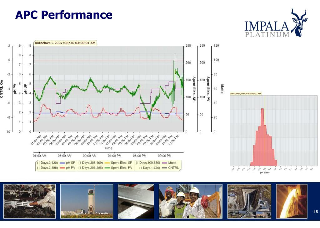APC Performance
