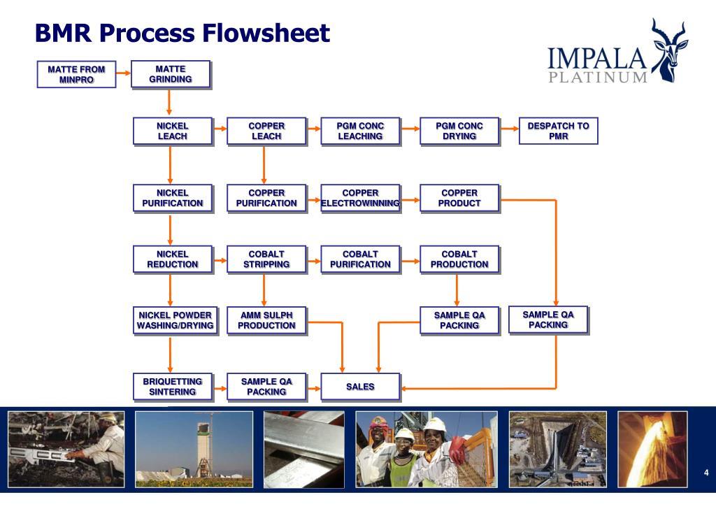 BMR Process Flowsheet
