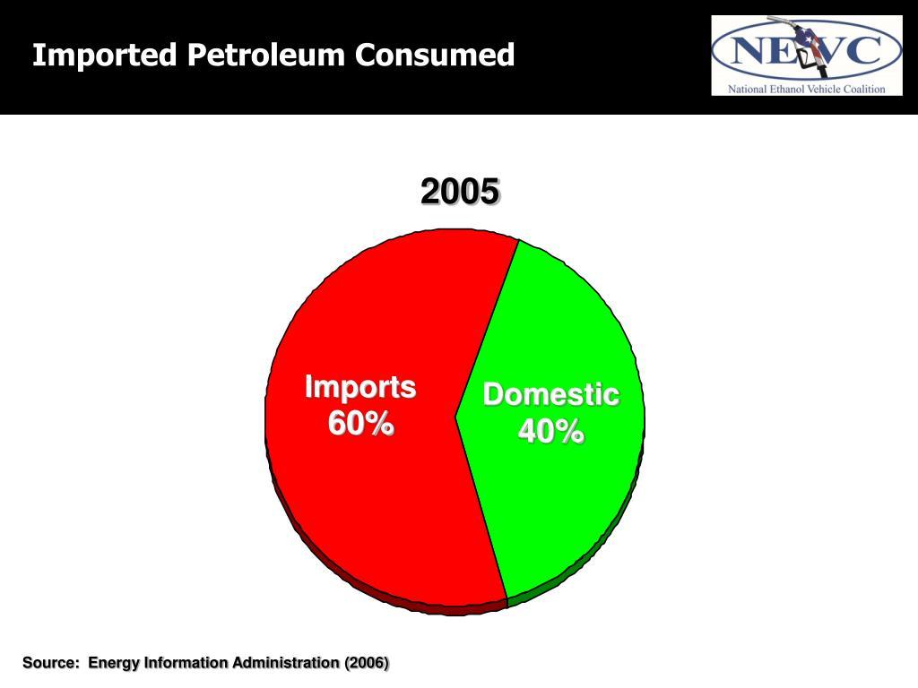 Imported Petroleum Consumed