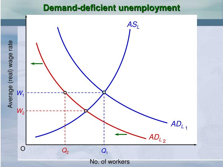 Demand-deficient unemployment