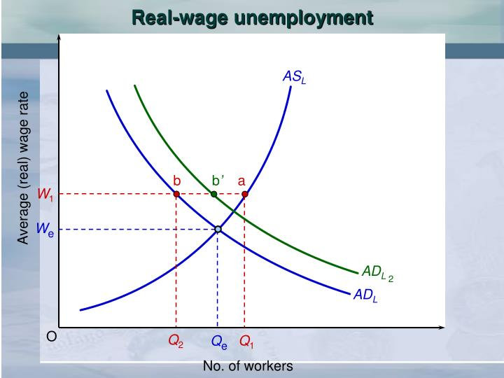 Real-wage unemployment