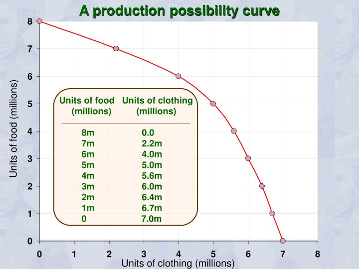 A production possibility curve