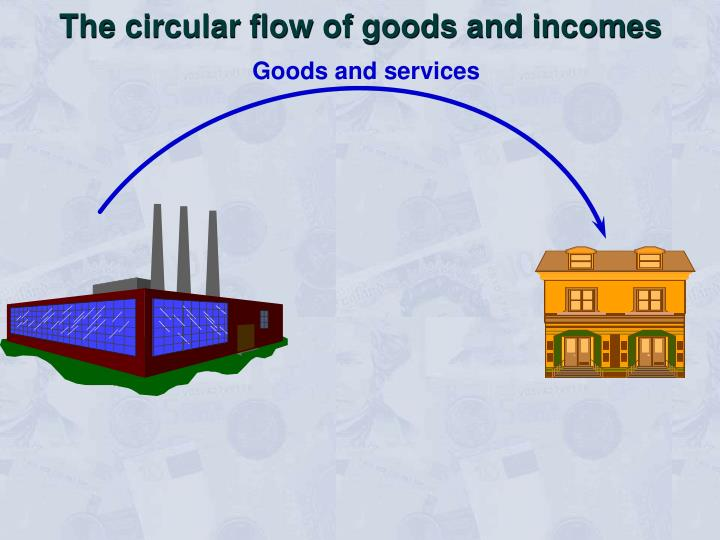 The circular flow of goods and incomes