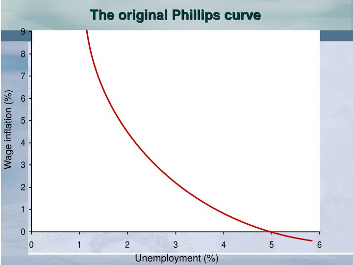 The original Phillips curve