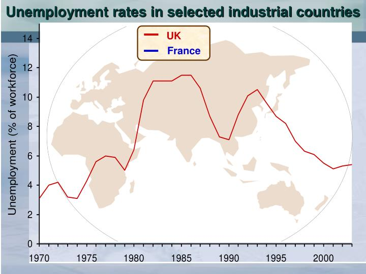 Unemployment rates in selected industrial countries