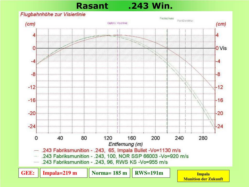 Rasant       .243 Win.