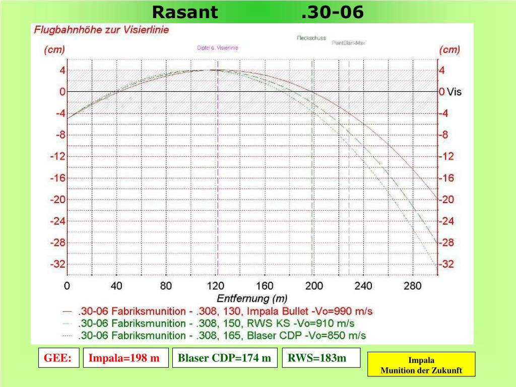 Rasant              .30-06