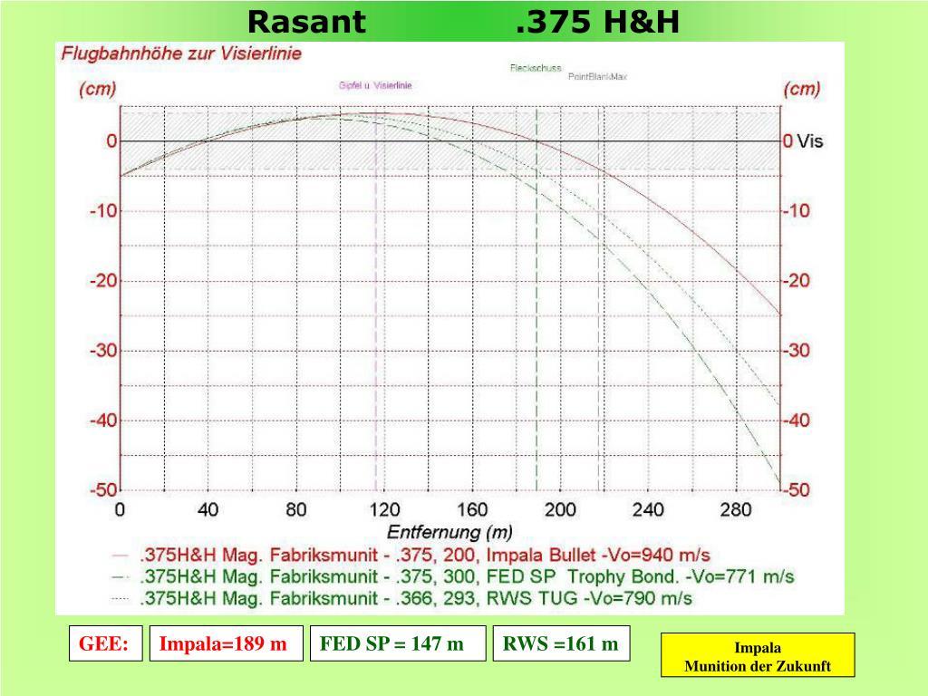 Rasant              .375 H&H