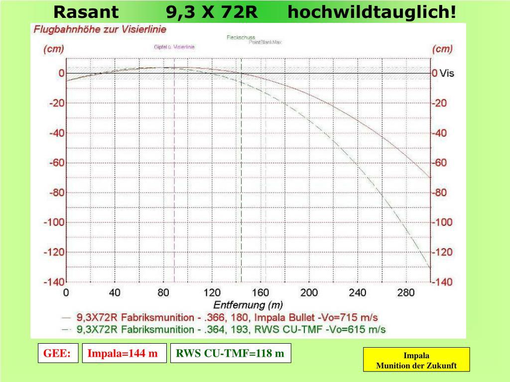 Rasant        9,3 X 72R     hochwildtauglich!