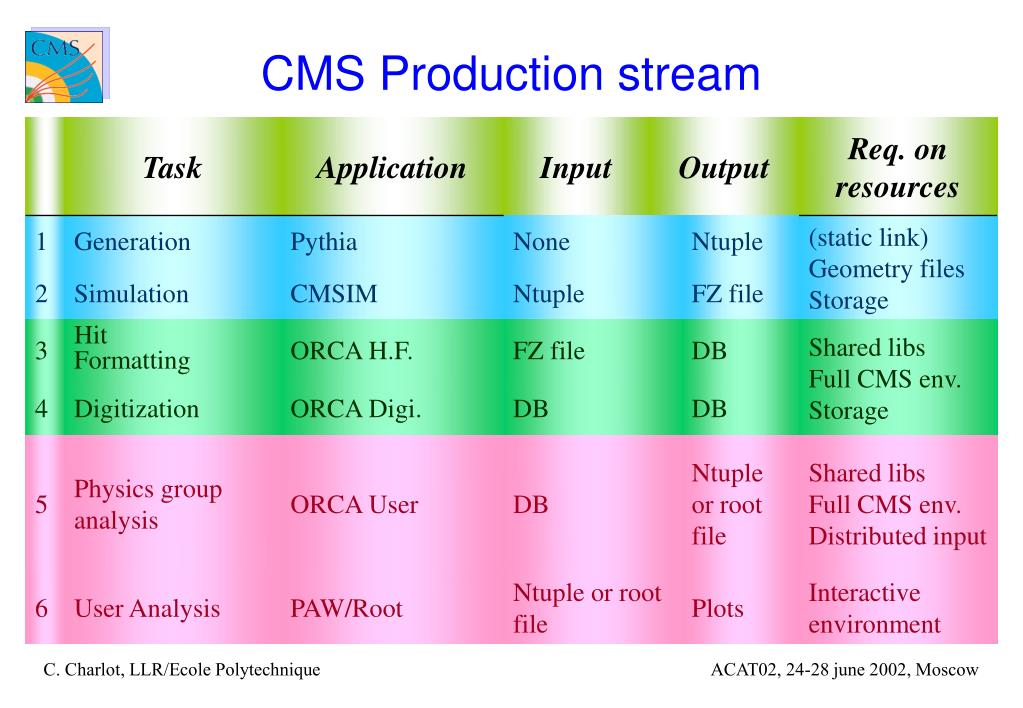 CMS Production stream
