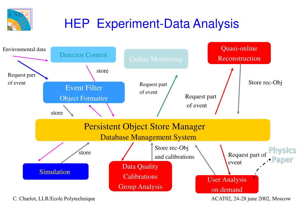 HEP  Experiment-Data Analysis