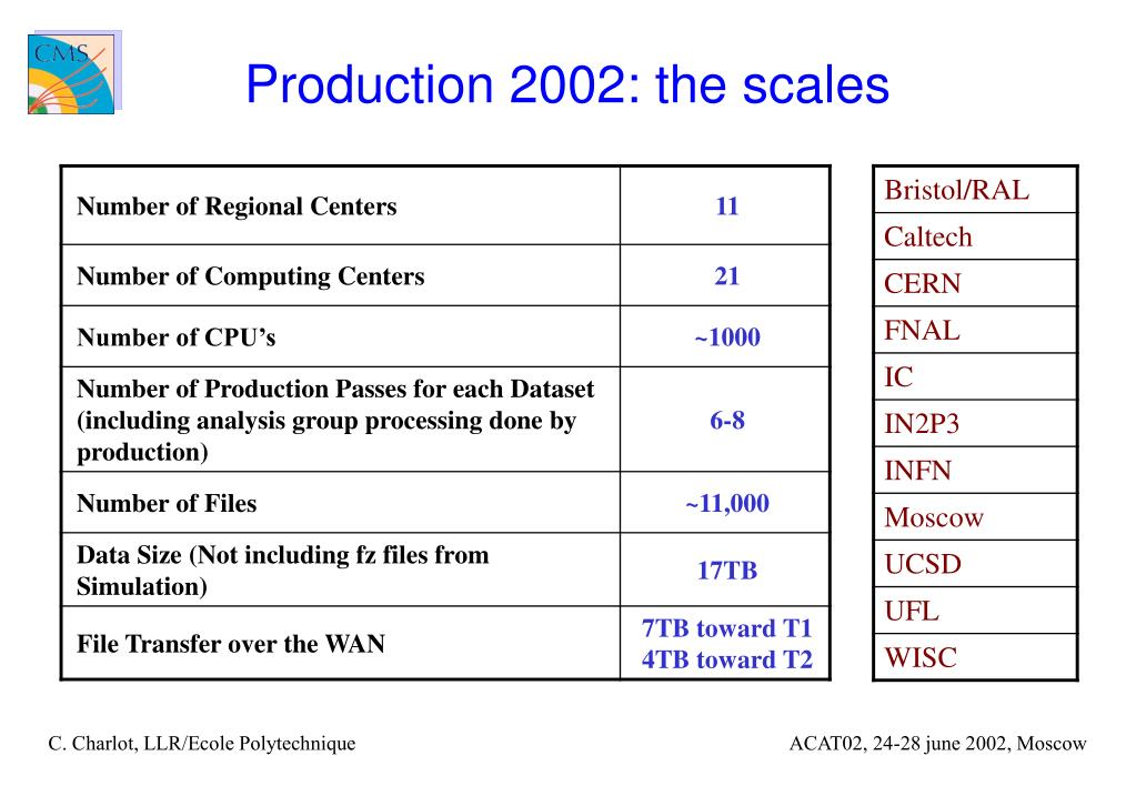 Production 2002: the scales