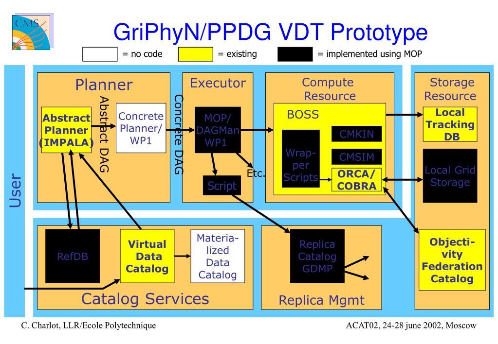 GriPhyN/PPDG VDT Prototype