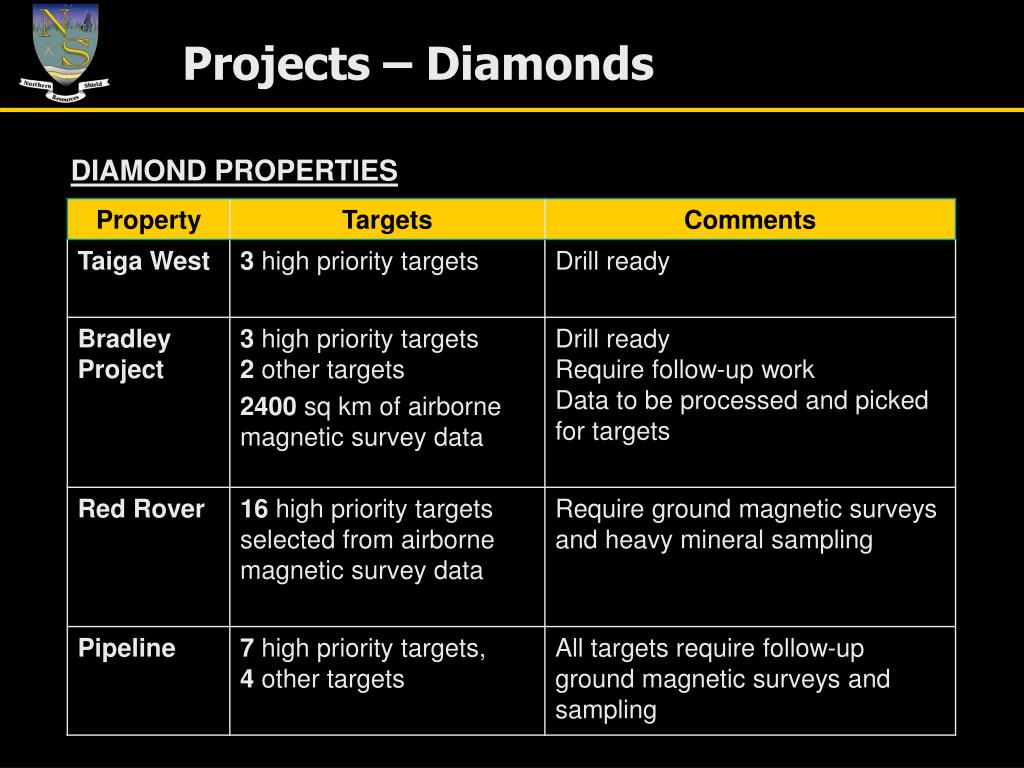 Projects – Diamonds