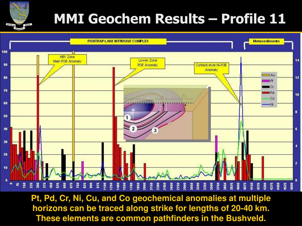 MMI Geochem Results – Profile 11