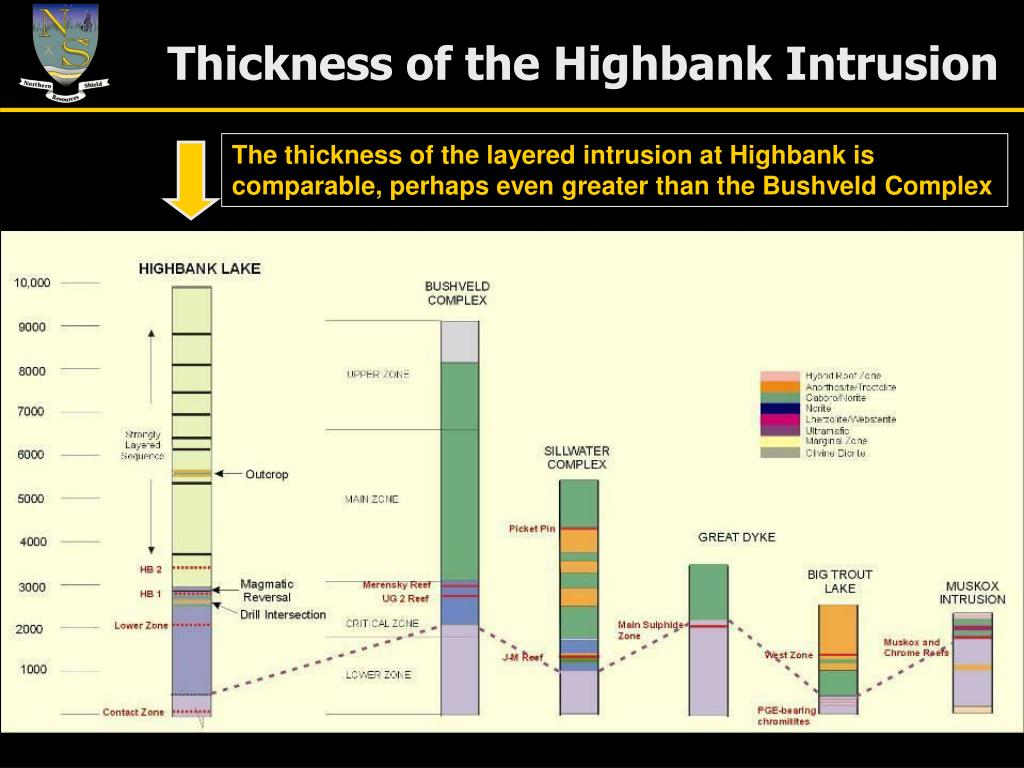 Thickness of the Highbank Intrusion