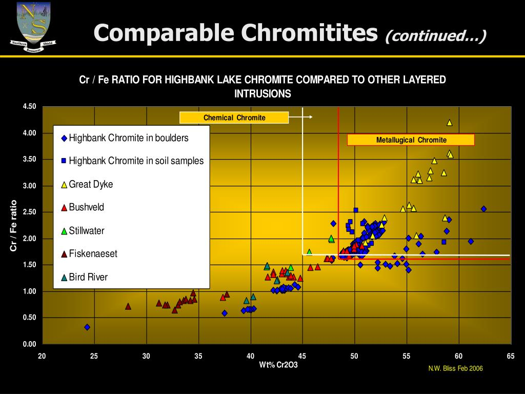 Comparable Chromitites