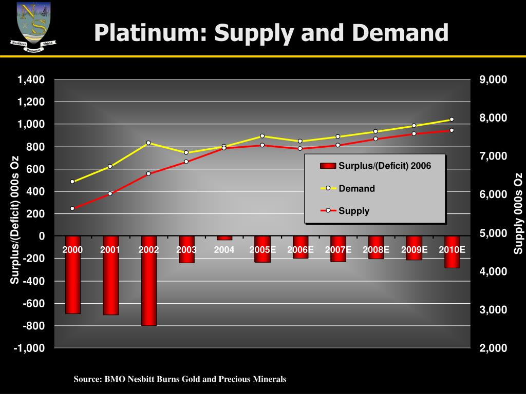 Platinum: Supply and Demand