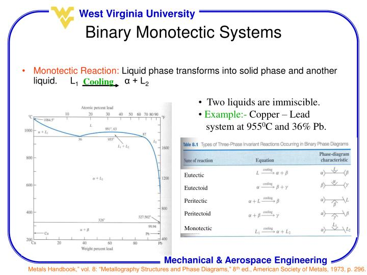 Monotectic Reaction: