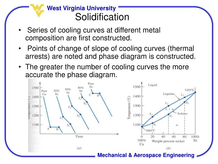 Series of cooling curves at different metal composition are first constructed.