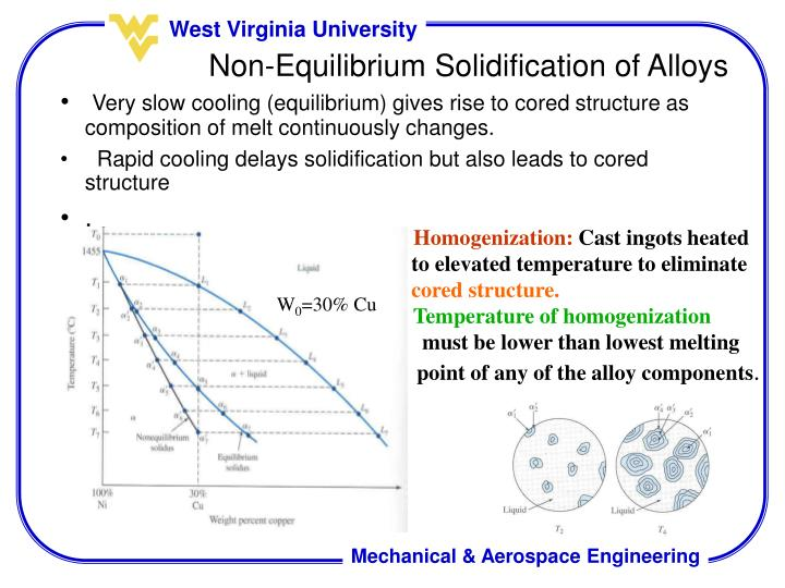 Very slow cooling (equilibrium) gives rise to cored structure as composition of melt continuously changes.