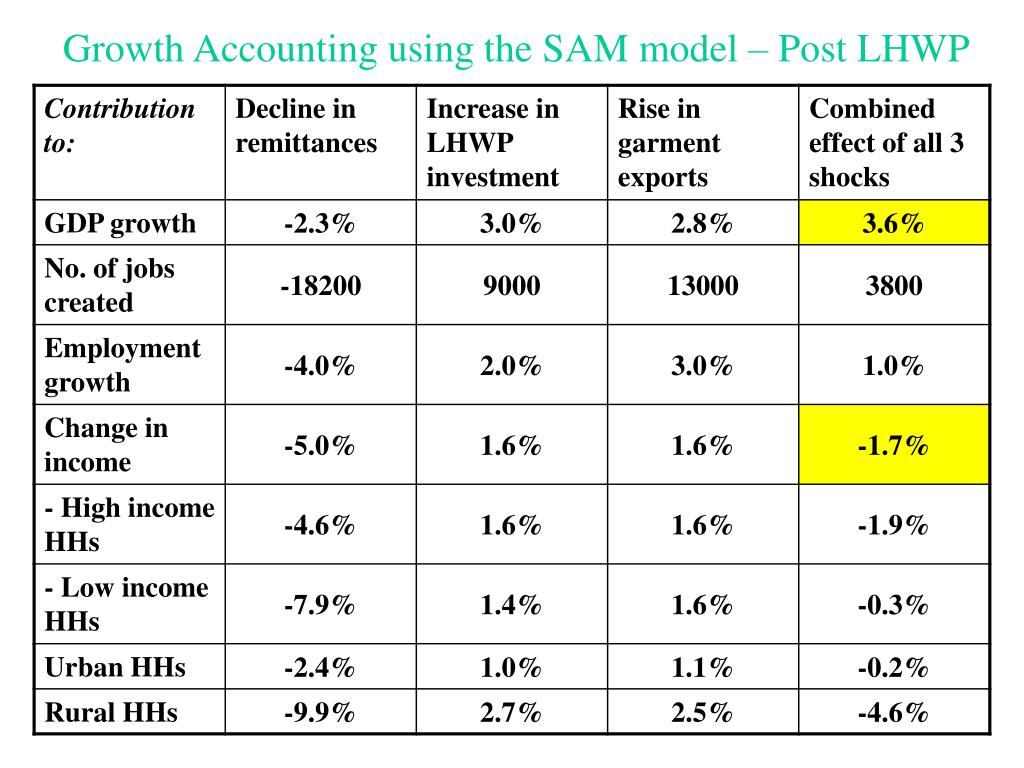Growth Accounting using the SAM model – Post LHWP