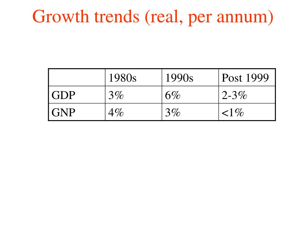 Growth trends (real, per annum)