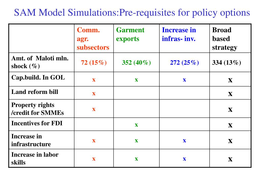 SAM Model Simulations:Pre-requisites for policy options