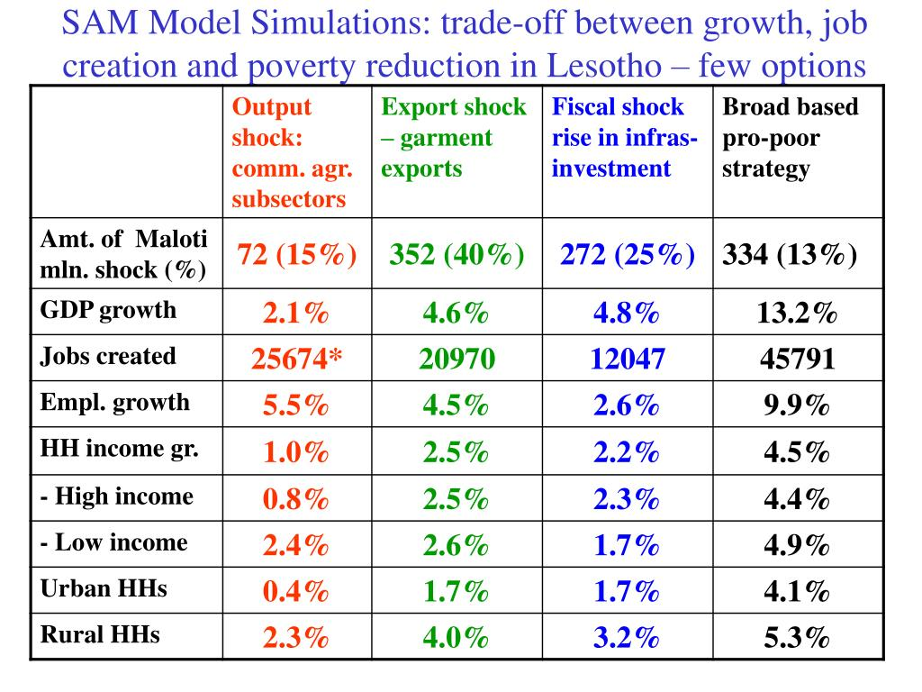 SAM Model Simulations: trade-off between growth, job creation and poverty reduction in Lesotho – few options