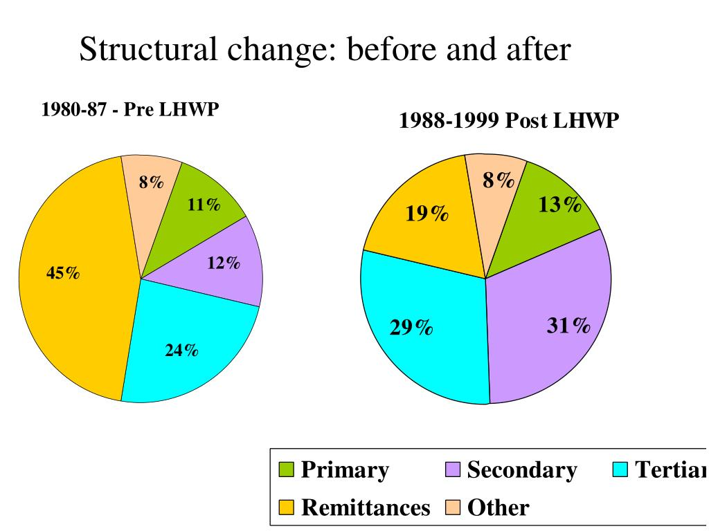 Structural change: before and after