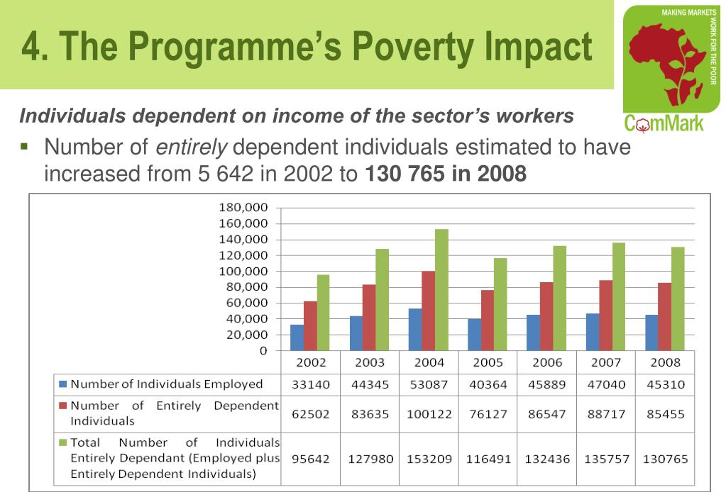 Individuals dependent on income of the sector's workers