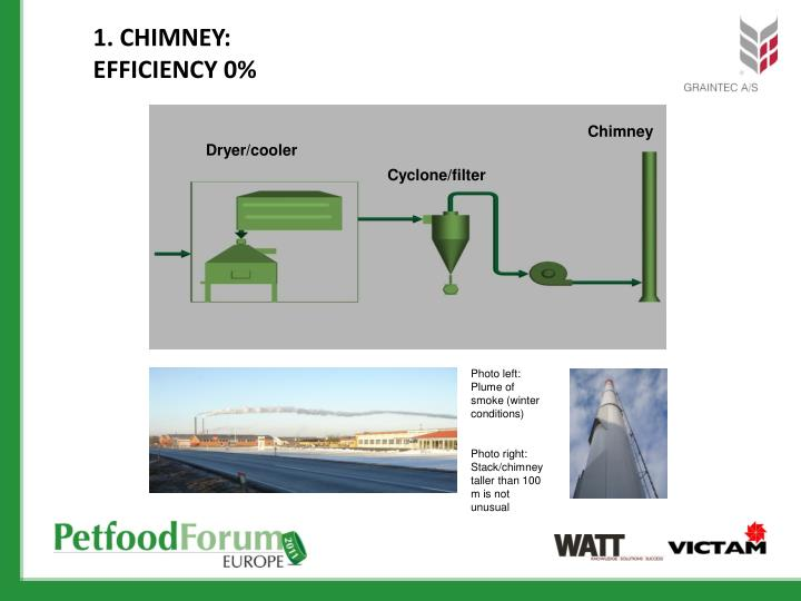 1. Chimney: