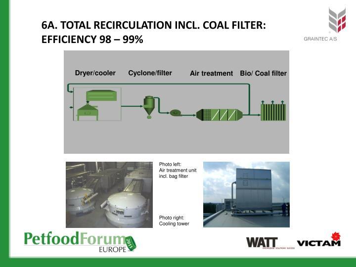 6A. Total Recirculation incl. coal Filter: Efficiency 98 – 99%