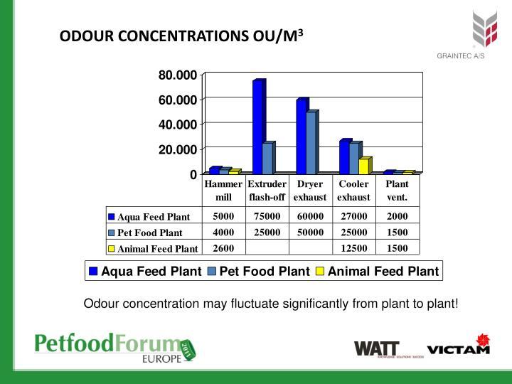 Odour Concentrations OU/m