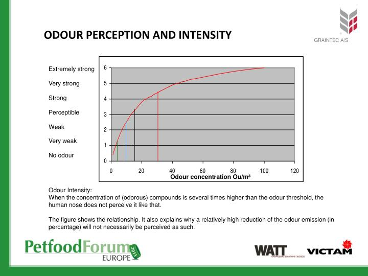 ODOUR PERCEPTION AND INTENSITY