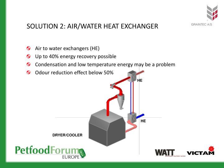 SOLUTION 2: AIR/WATER HEAT EXCHANGER