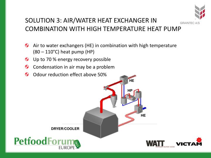 SOLUTION 3: AIR/WATER HEAT EXCHANGER IN COMBINATION WITH HIGH TEMPERATURE HEAT PUMP