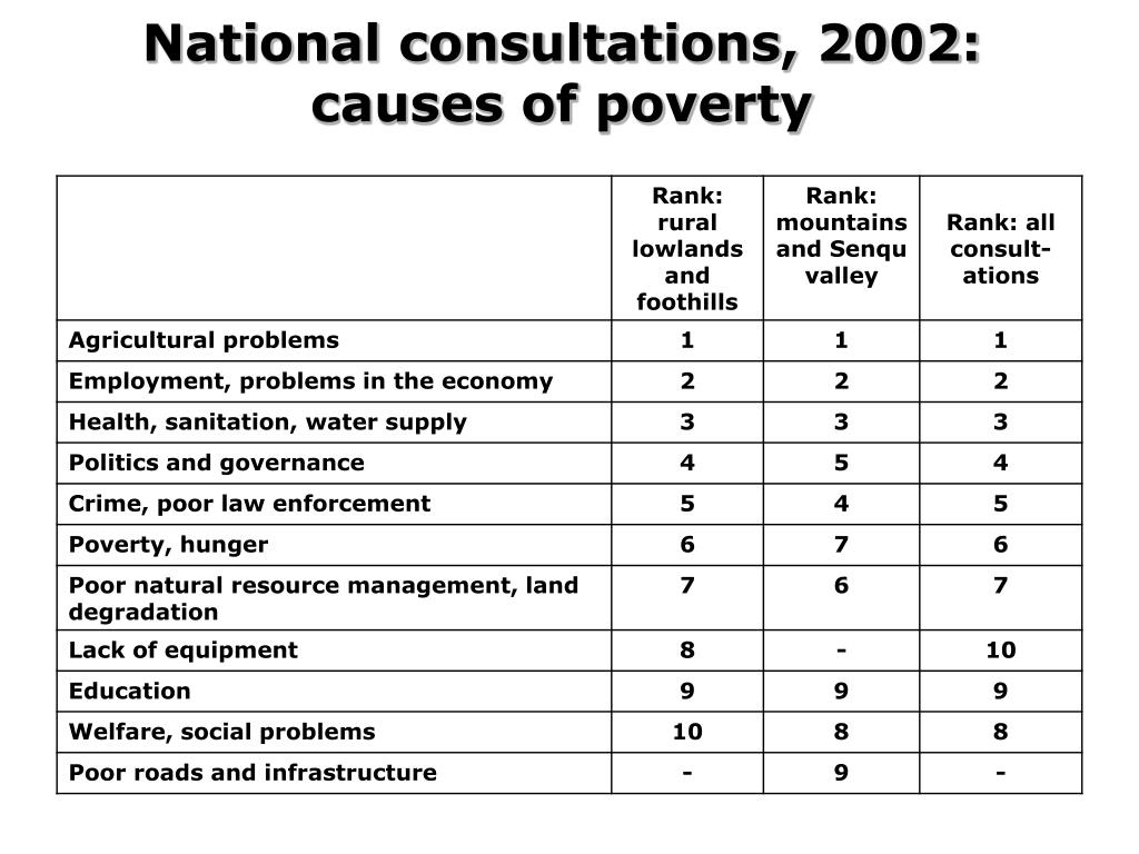 National consultations, 2002: