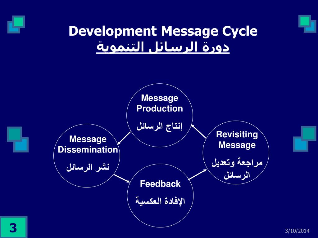 Development Message Cycle