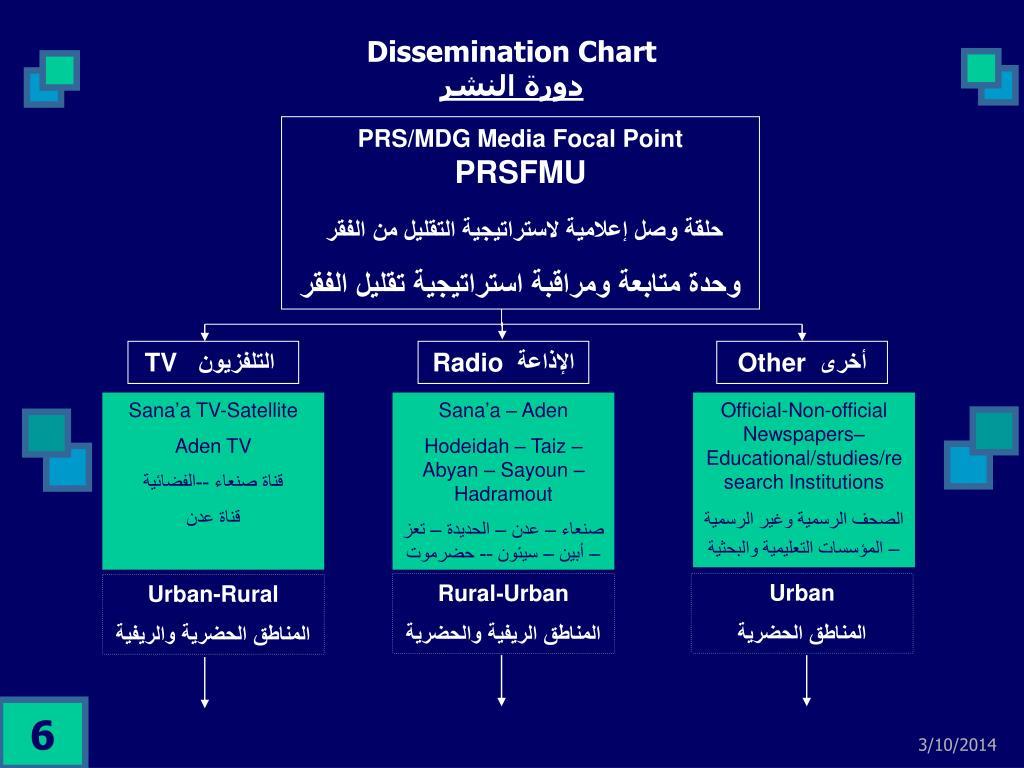 PRS/MDG Media Focal Point