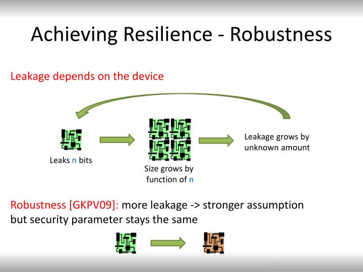Achieving Resilience - Robustness