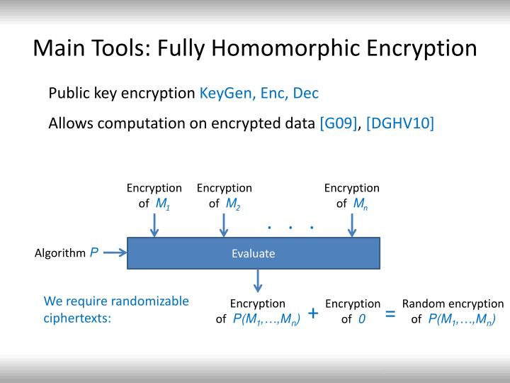 Main Tools: Fully Homomorphic Encryption