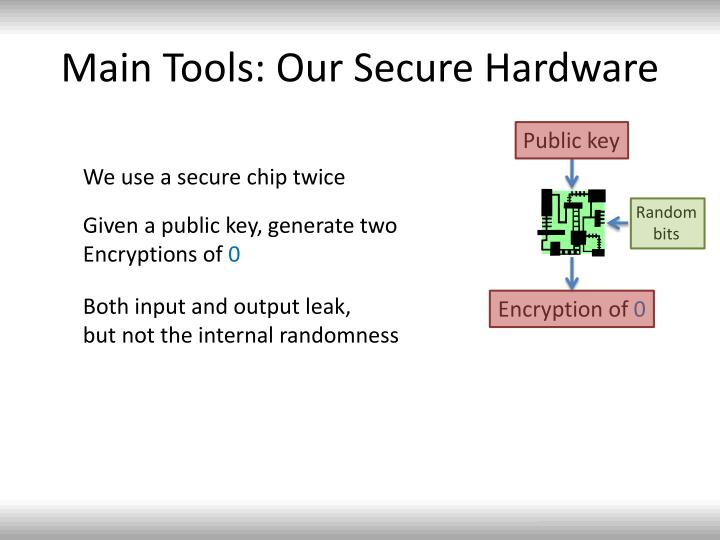 Main Tools: Our Secure Hardware