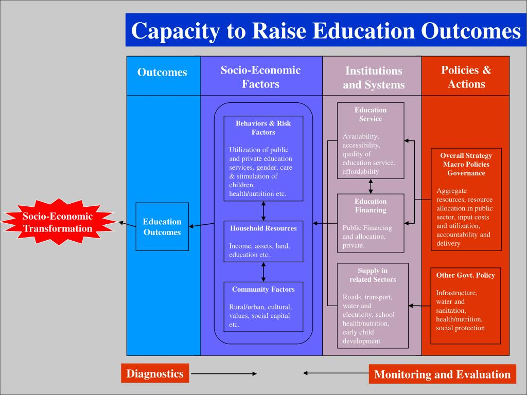 Capacity to Raise Education Outcomes