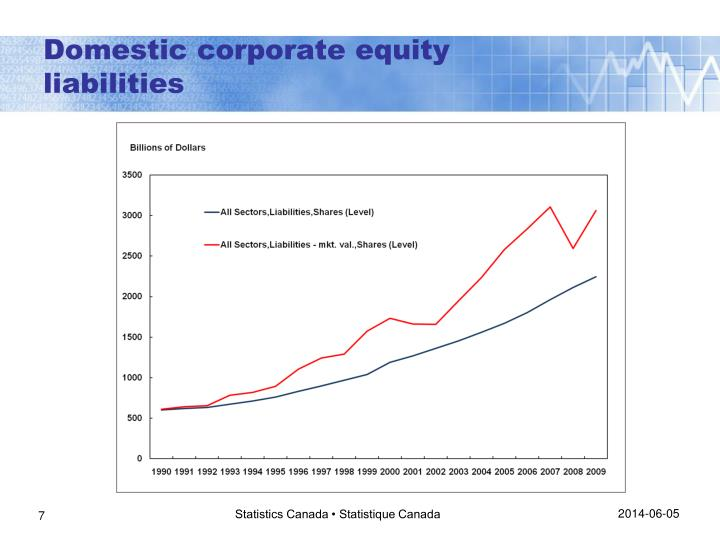 Domestic corporate equity