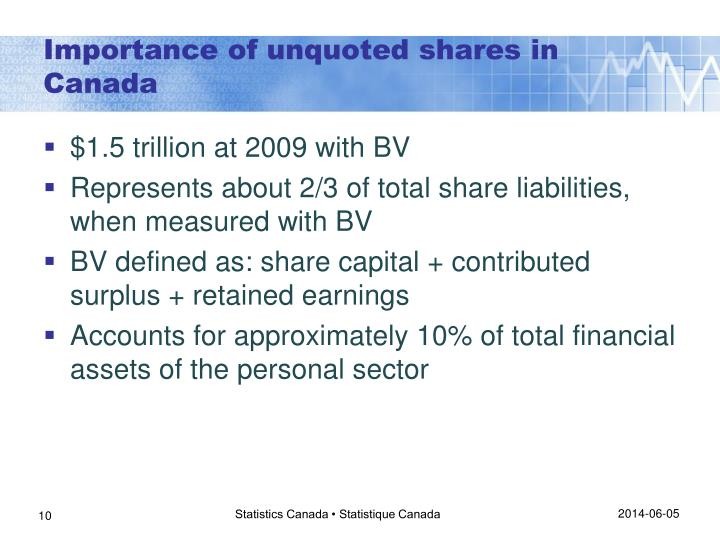 Importance of unquoted shares in Canada