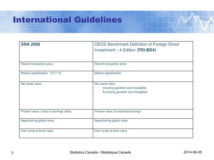 International guidelines