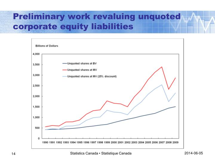 Preliminary work revaluing unquoted corporate equity liabilities