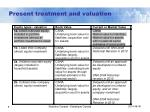 present treatment and valuation