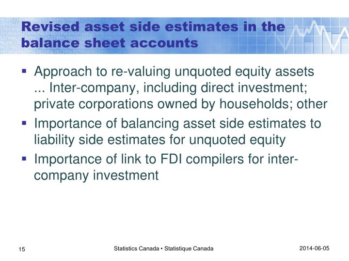 Revised asset side estimates in the balance sheet accounts